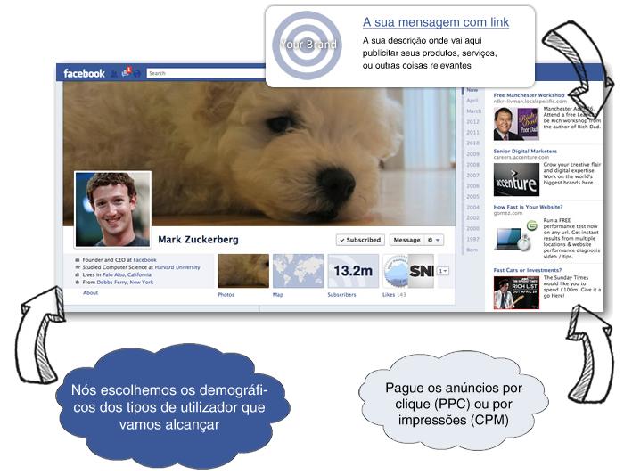 Facebook anúncios