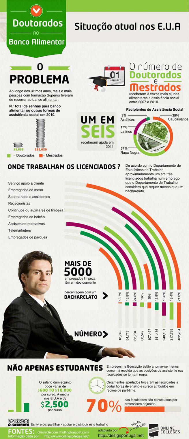Infográfico Doutores no Banco Alimentar