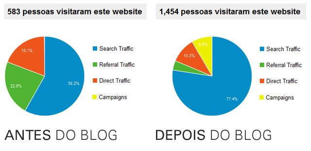 Estatísticas com e sem blog