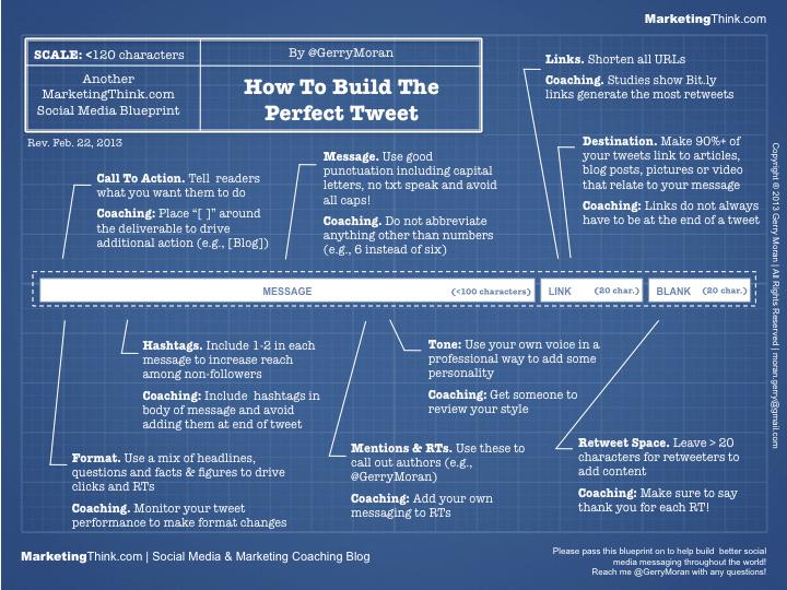 Escrever o Tweet Perfeito