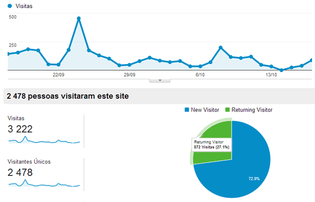 exemplo de dashboard de google analytics