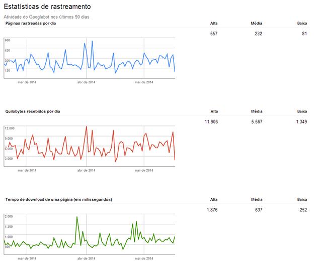 Estatísticas de rastreamento