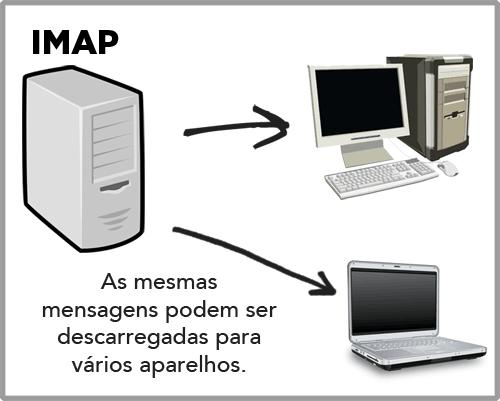 Pop vs imap explica o simples for Protocolo pop