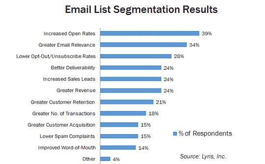 Estatística lista de emails segmentada