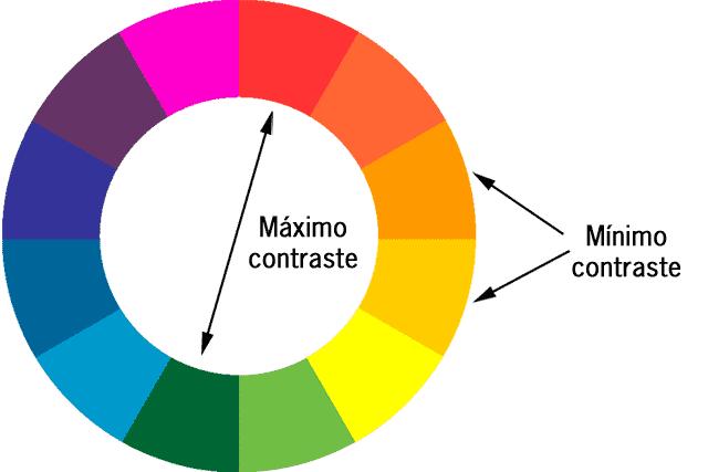 Matriz de contraste