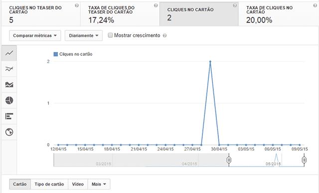 YouTube Analytics para cartões