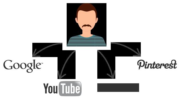 Utilizador procura redes sociais