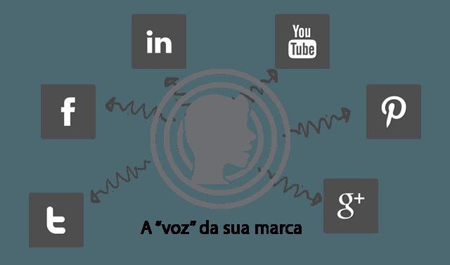 Voz e redes sociais