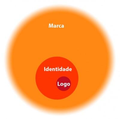 marca, identidade, logótipo
