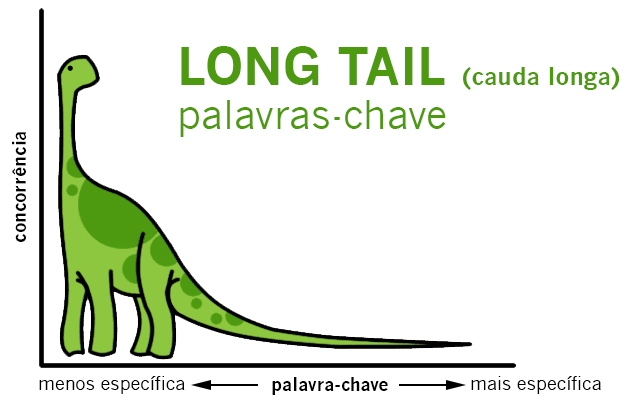 Dinossauro em gráfico