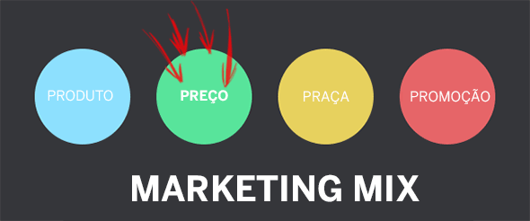 Os 4 Ps do Marketing Mix