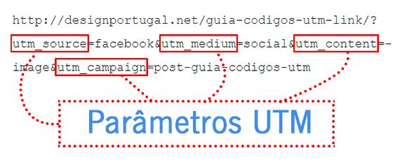 Parâmetros UTM