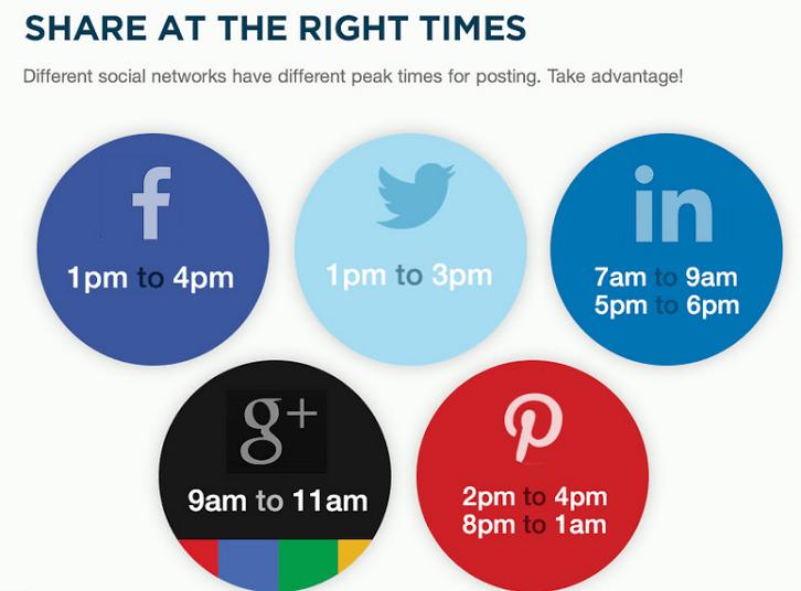 Melhores alturas para publicar nas redes sociais