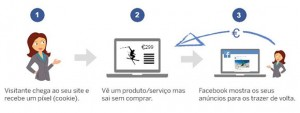 O que é o retargeting para e-commerce
