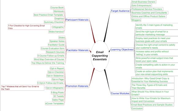 Lead magnet mapa mental