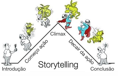 Estrutura de storytelling
