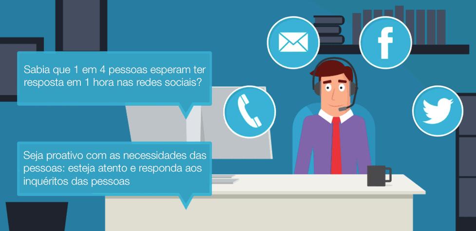Apoio a cliente (customer support) nas redes sociais