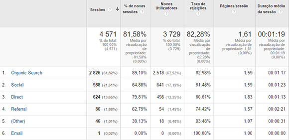 Estatísticas Analytics de aquisição por canal