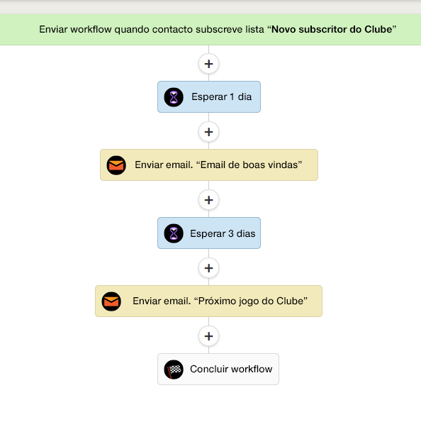 Workflow de emails no Active Campaign