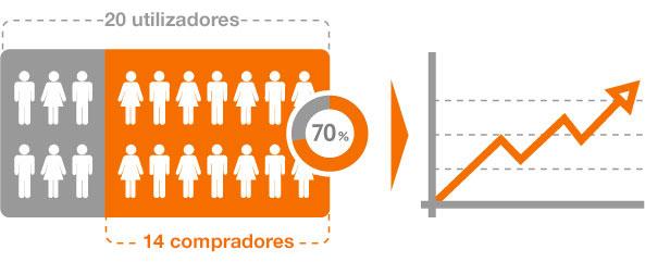 Exemplo de conversão: tivemos 70% conversões