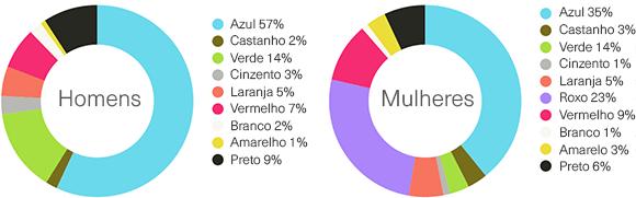 Preferências de cores de homens e mulheres
