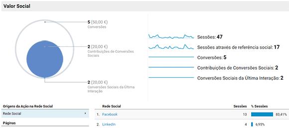 Valor social no Google Analytics