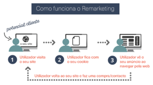 Remarketing / Retargeting explicação