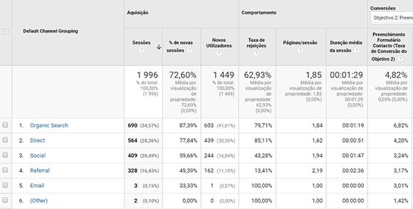 Canais de aquisição no Google Analytics