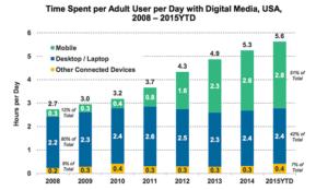 Estatística uso mobile 2008 a 2015