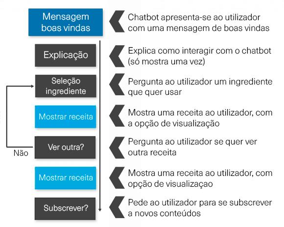 Diagrama de chatbot