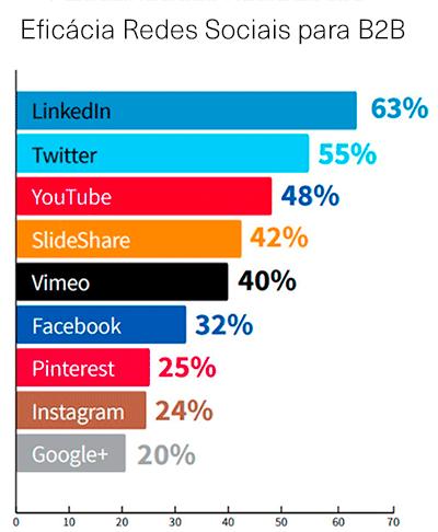 Eficácia redes sociais B2B