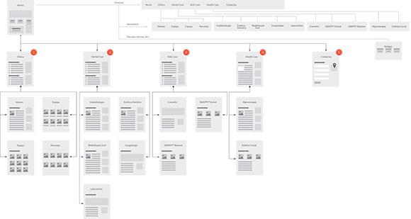 exemplo fluxograma criar website - Como criar website para o sucesso