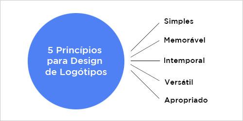 5 Princípios para design de logótipos