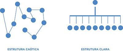 A arquitetura ou estrutura de uma marca